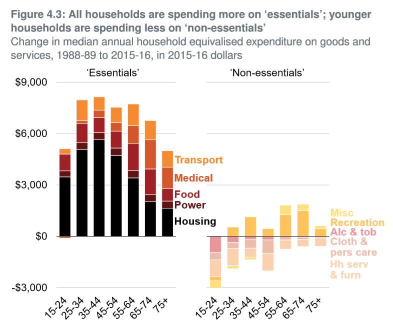 This graph shows essential spending has skyrocketed for all groups, while non-essential spending has decreased among under 25s.